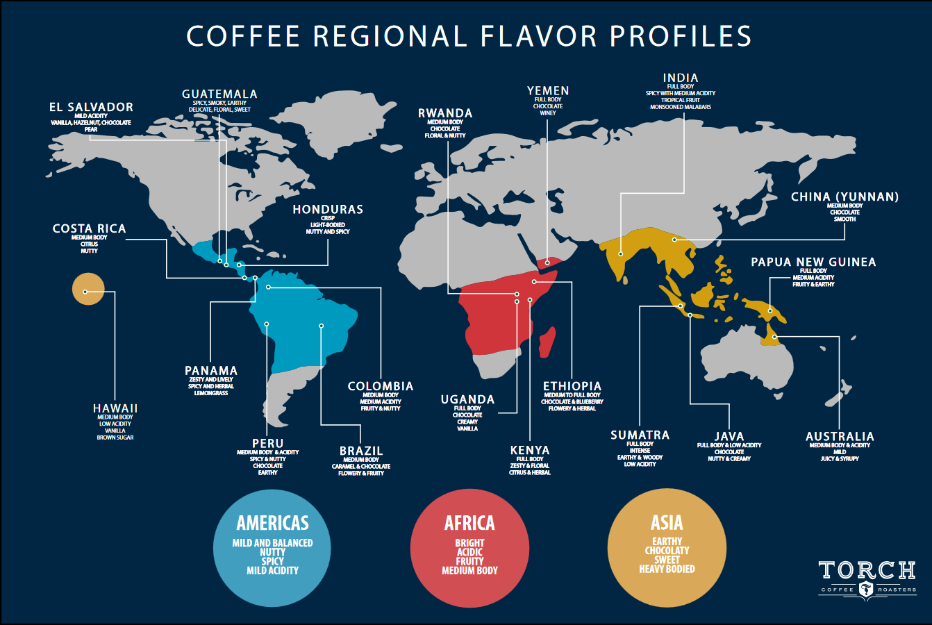 ÚJ sorozat indul!! A hónap kávétermelő országa